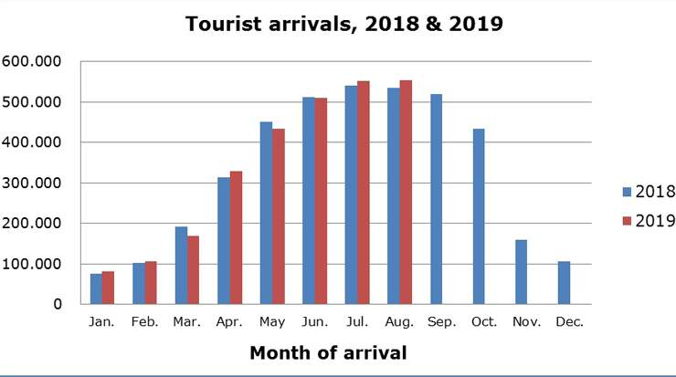 Cyprus Tourist Arrivals for August Up