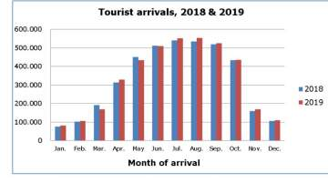 Cyprus Tourism Arrivals for December 2019 Increase