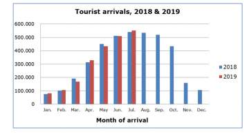 Cyprus Tourism Arrivals in July Show Increase