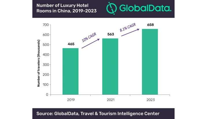 China's Luxury Hotels Experienced YOY Revenue Growth