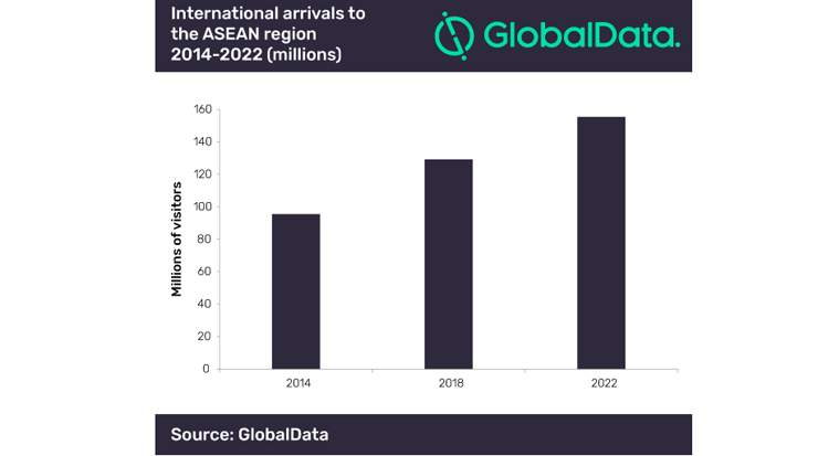 GlobalData: tourist arrivals to ASEAN will reach 155,4 million by 2022