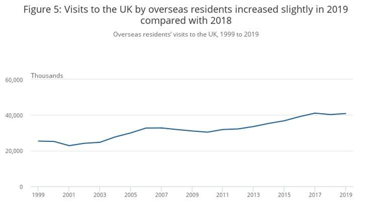 Collapse in International Visitors Cost UK Economy up to GDP2.5 Billion for December 2020