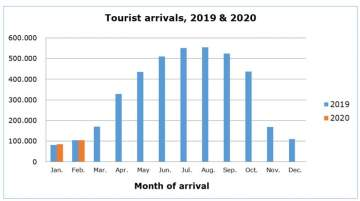 Zero Change in Cyprus Tourism Arrivals in February