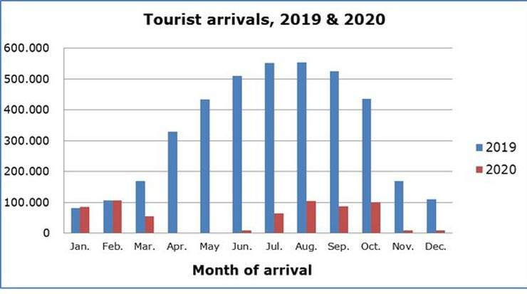 Decline for December 2020 Cyprus Tourist Arrivals