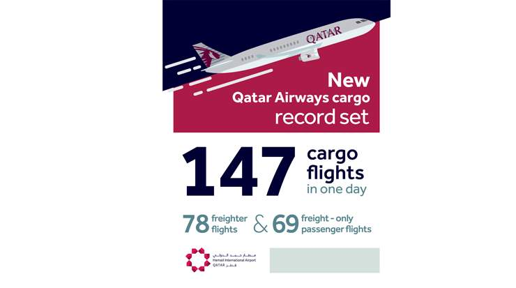 HIA Marks 4,7 Percent Increase in Cargo Operations in Q1