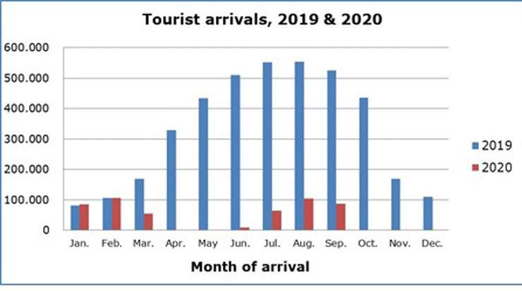 Cyprus Tourist Arrivals for September at a Decline