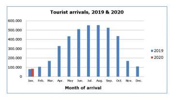 Cyprus Tourist Arrivals for January Up 4,5 Percent
