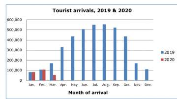 Cyprus Tourist Arrivals for March Shows Decrease